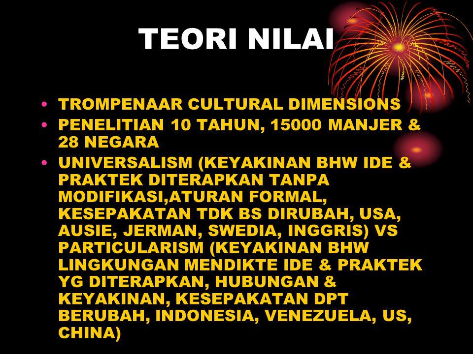 TEORI NILAI TROMPENAAR CULTURAL DIMENSIONS