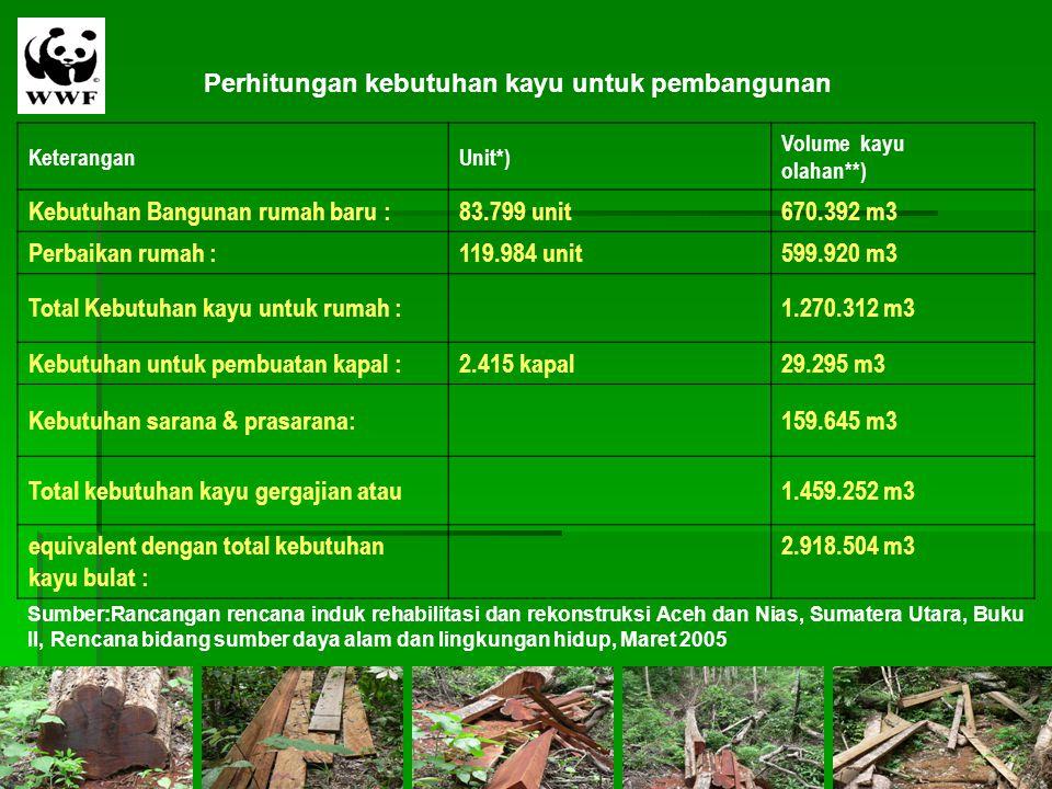 Perhitungan kebutuhan kayu untuk pembangunan