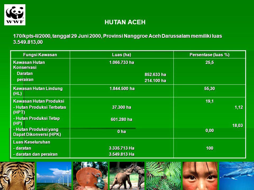 HUTAN ACEH 170/kpts-II/2000, tanggal 29 Juni 2000, Provinsi Nanggroe Aceh Darussalam memiliki luas 3.549.813,00.