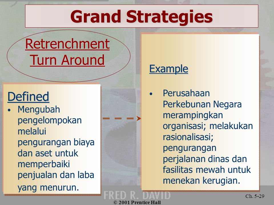 Grand Strategies Retrenchment Turn Around Defined Example