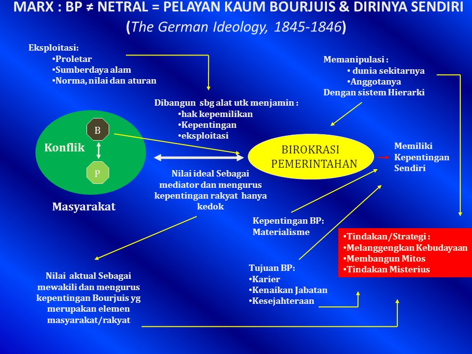 MARX : BP ≠ NETRAL = PELAYAN KAUM BOURJUIS & DIRINYA SENDIRI (The German Ideology, 1845-1846)