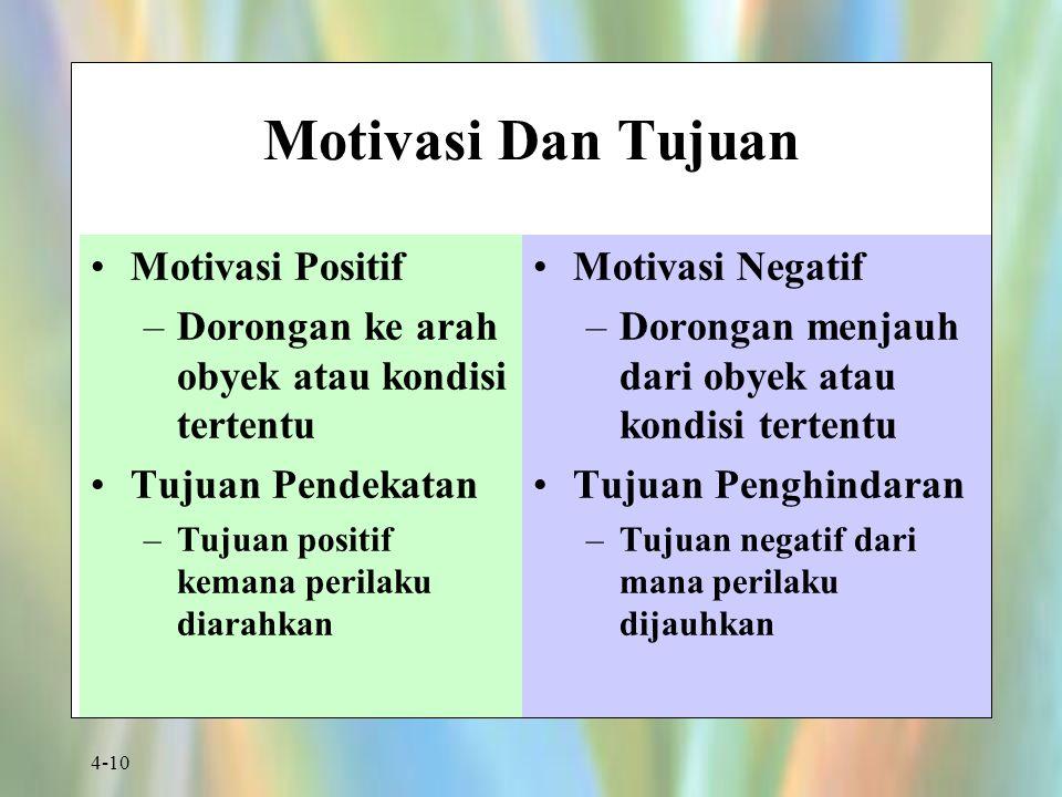 Motivasi Dan Tujuan Motivasi Positif
