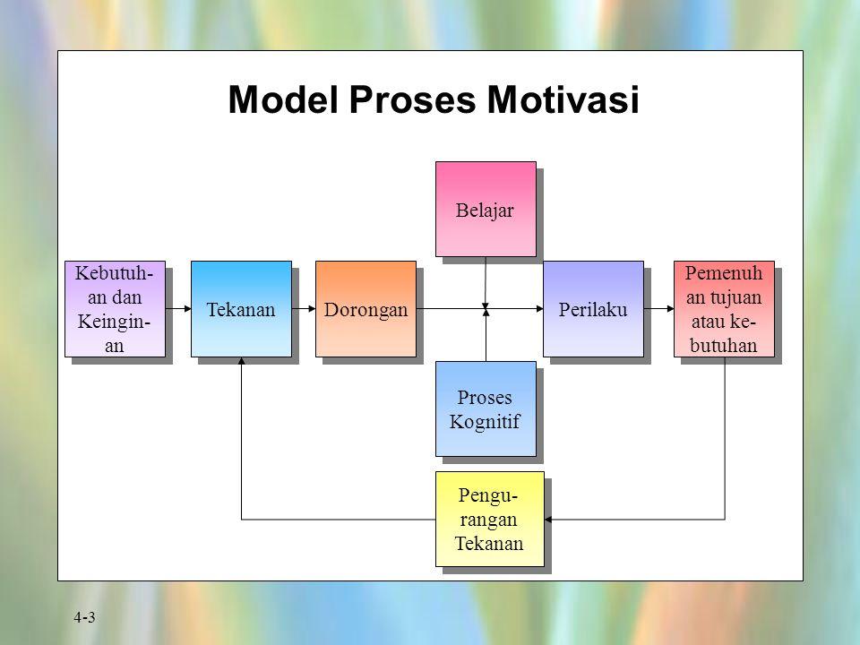 Model Proses Motivasi Belajar Kebutuh-an dan Keingin-an Tekanan