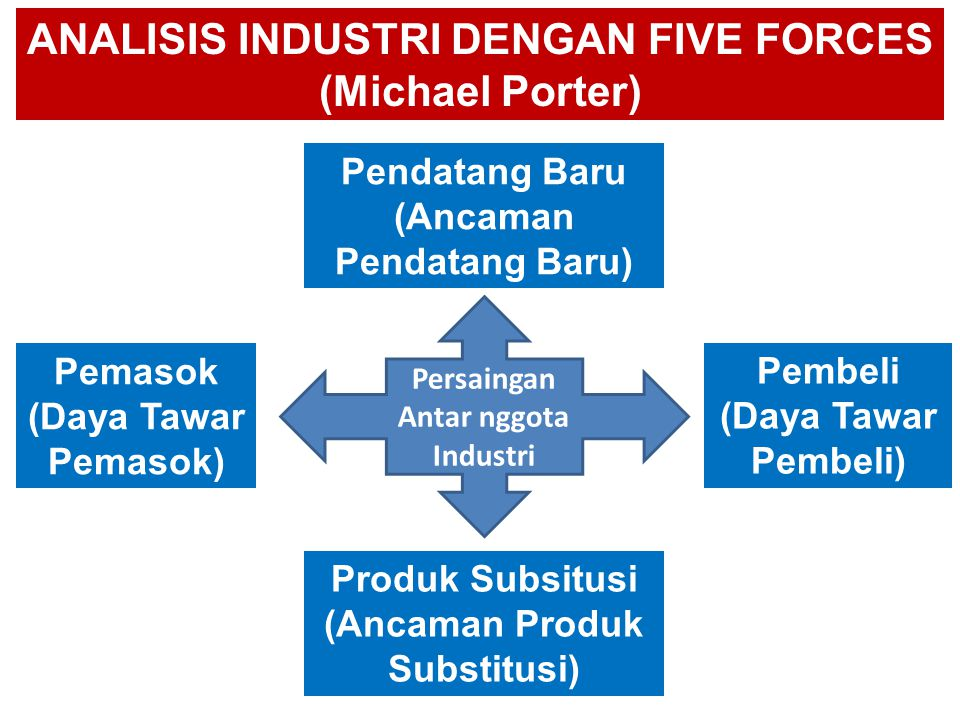 ANALISIS INDUSTRI DENGAN FIVE FORCES (Michael Porter)