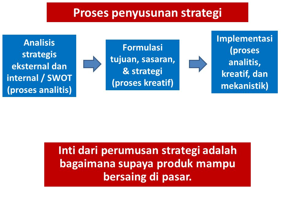 Proses penyusunan strategi