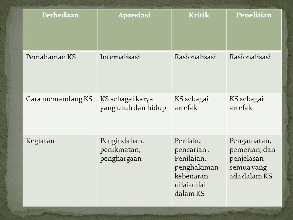 Perbedaan Apresiasi. Kritik. Penelitian. Pemahaman KS. Internalisasi. Rasionalisasi. Cara memandang KS.