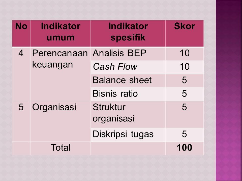 No Indikator umum. Indikator spesifik. Skor. 4. Perencanaan keuangan. Analisis BEP. 10. Cash Flow.
