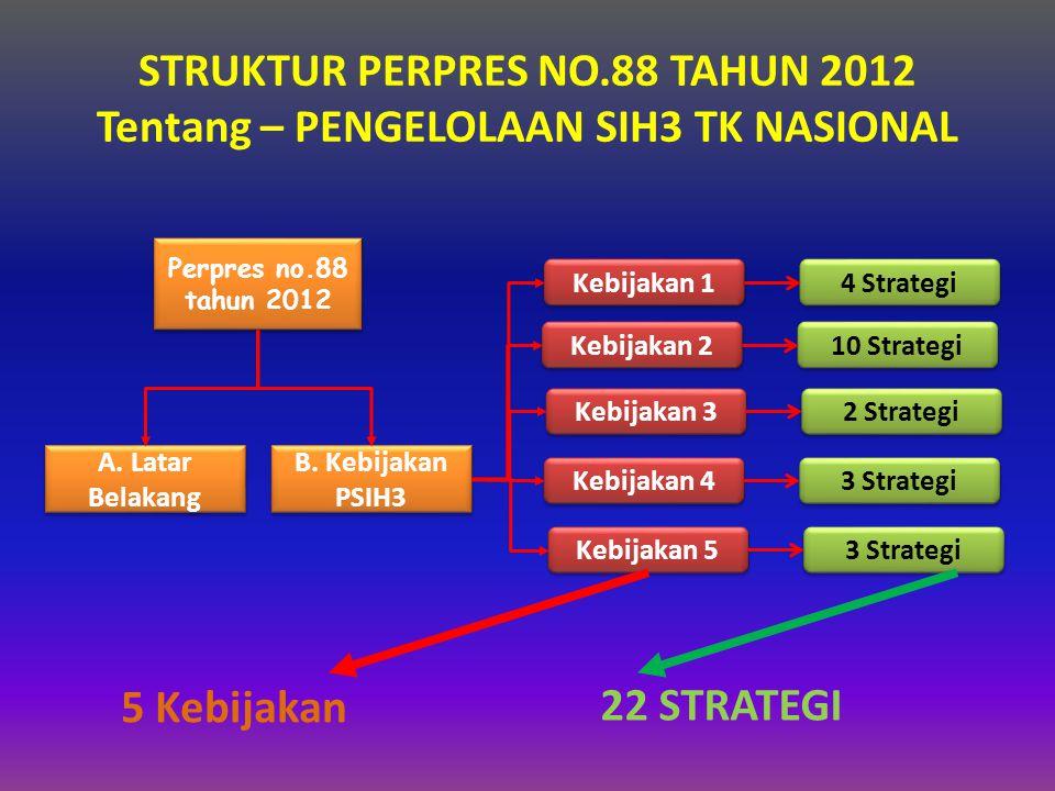 STRUKTUR PERPRES NO.88 TAHUN 2012 Tentang – PENGELOLAAN SIH3 TK NASIONAL