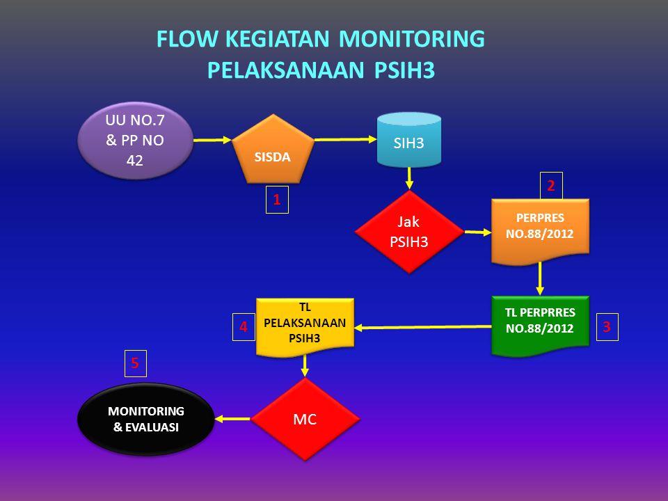 FLOW KEGIATAN MONITORING PELAKSANAAN PSIH3