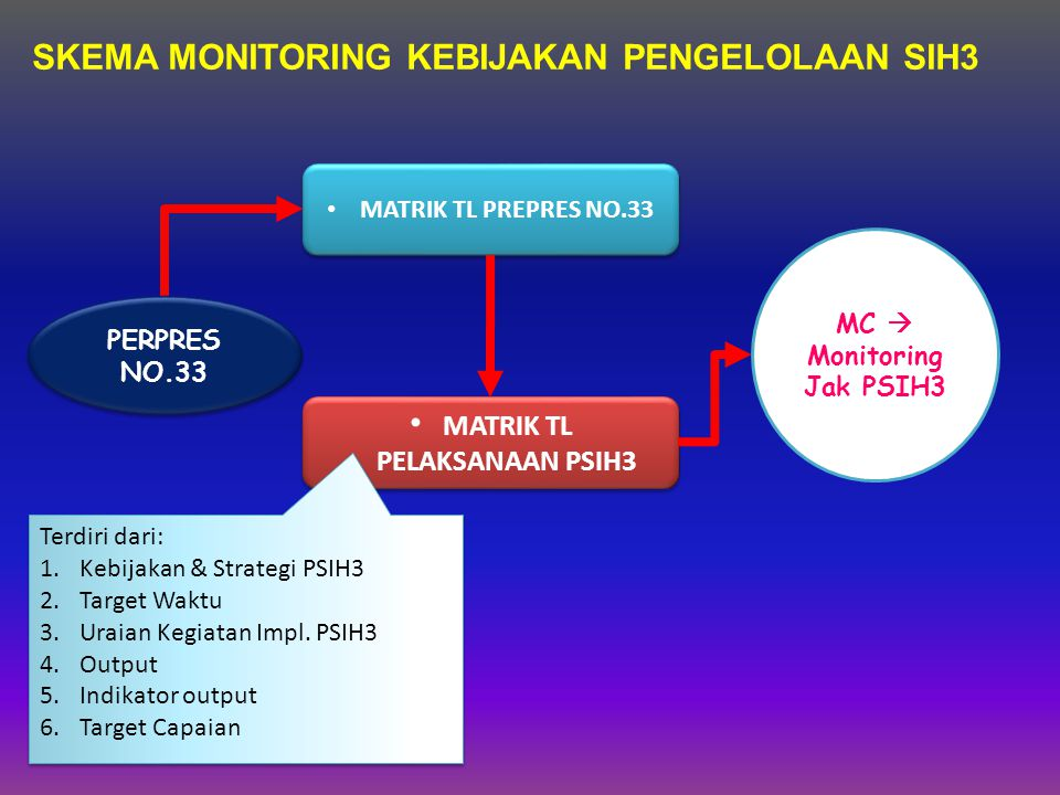 SKEMA MONITORING KEBIJAKAN PENGELOLAAN SIH3