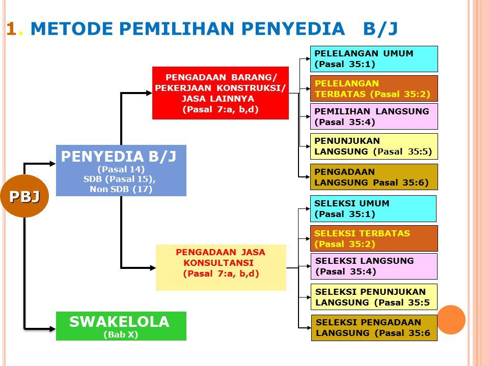 1. METODE PEMILIHAN PENYEDIA B/J