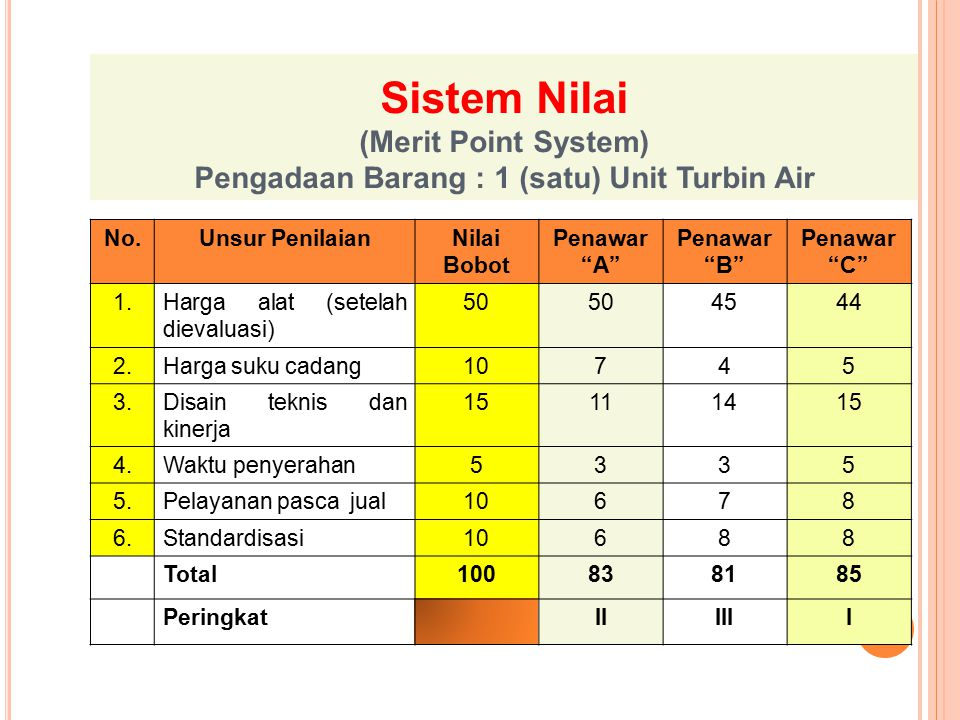 Sistem Nilai (Merit Point System) Pengadaan Barang : 1 (satu) Unit Turbin Air