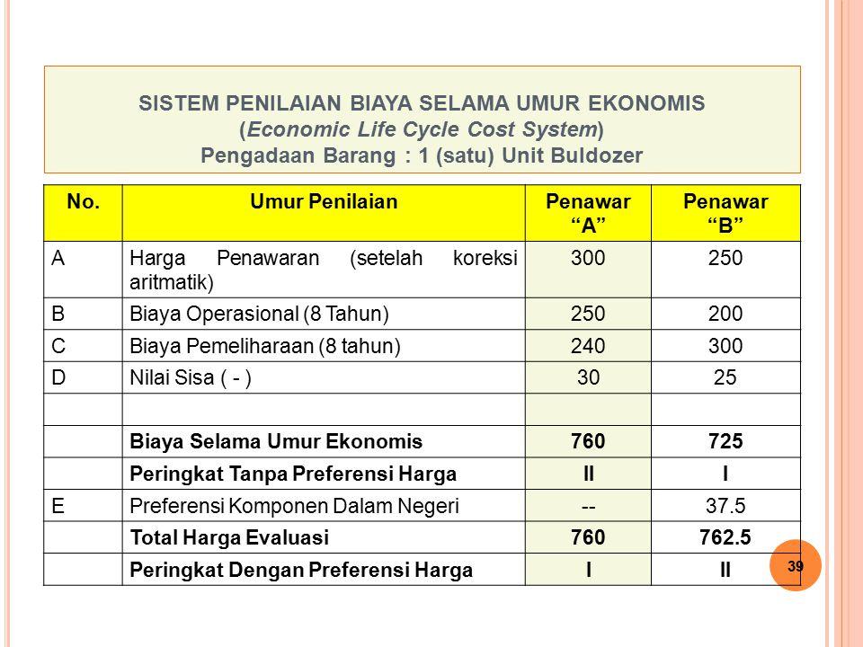 SISTEM PENILAIAN BIAYA SELAMA UMUR EKONOMIS (Economic Life Cycle Cost System) Pengadaan Barang : 1 (satu) Unit Buldozer