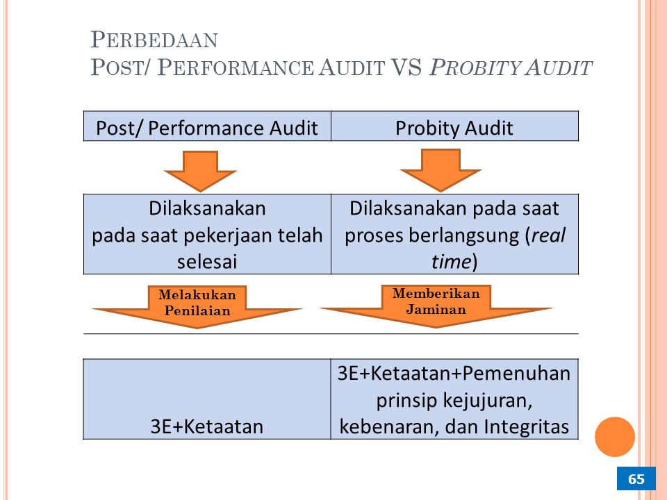 Perbedaan Post/ Performance Audit VS Probity Audit