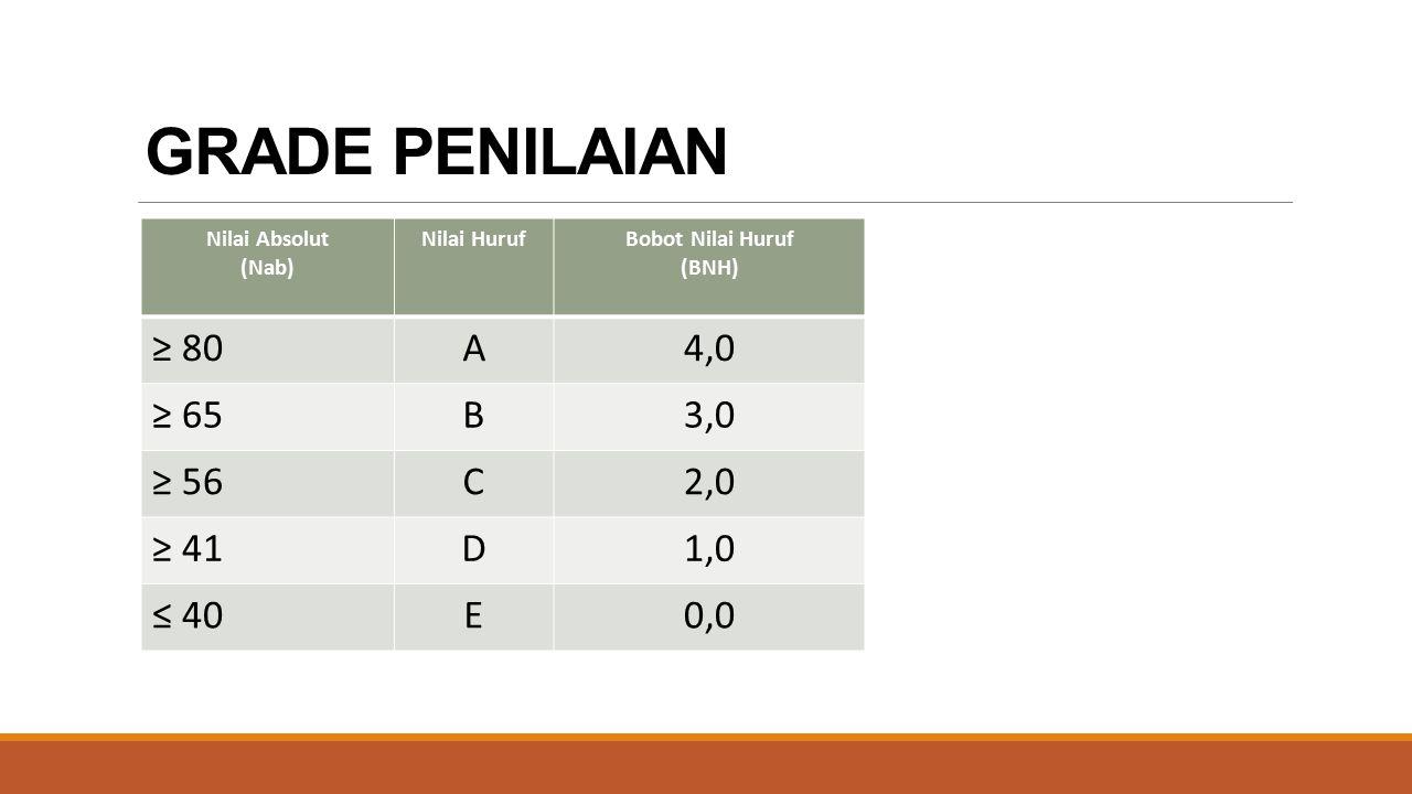 GRADE PENILAIAN ≥ 80 A 4,0 ≥ 65 B 3,0 ≥ 56 C 2,0 ≥ 41 D 1,0 ≤ 40 E 0,0