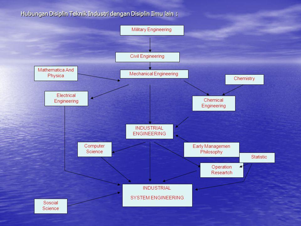 Hubungan Disiplin Teknik Industri dengan Disiplin Ilmu lain :