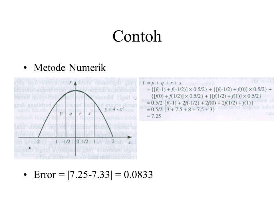 Contoh Metode Numerik Error = |7.25-7.33| = 0.0833