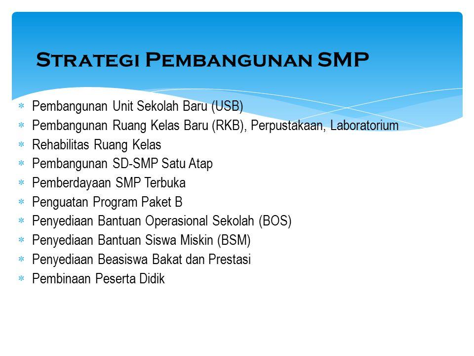 Strategi Pembangunan SMP