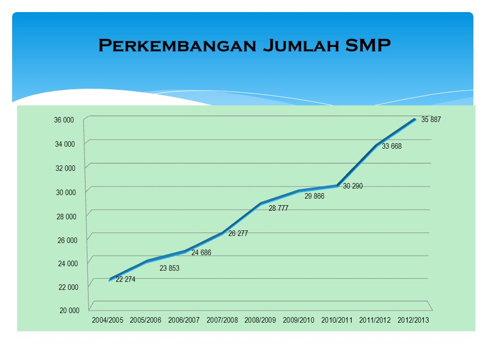 Perkembangan Jumlah SMP