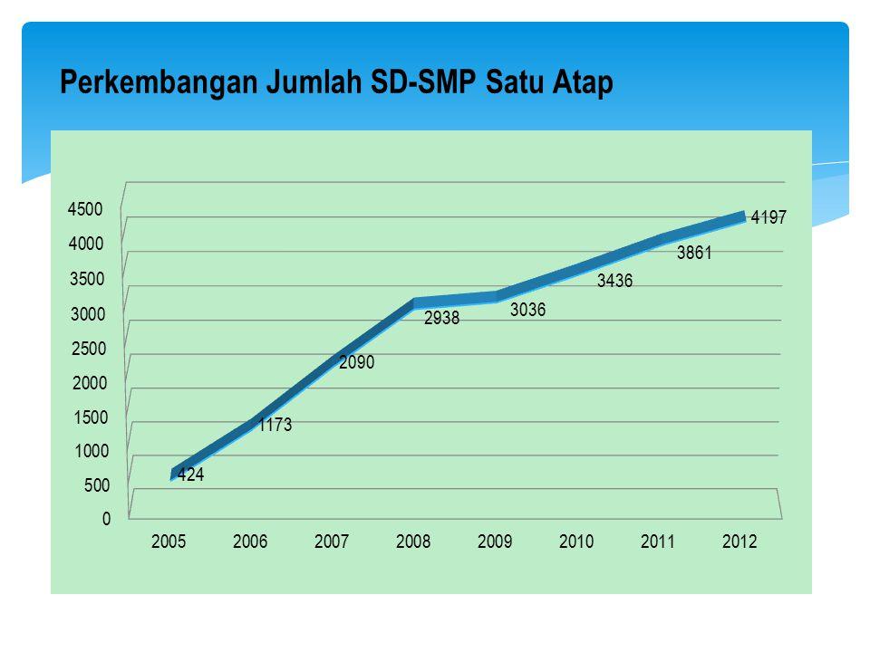Perkembangan Jumlah SD-SMP Satu Atap