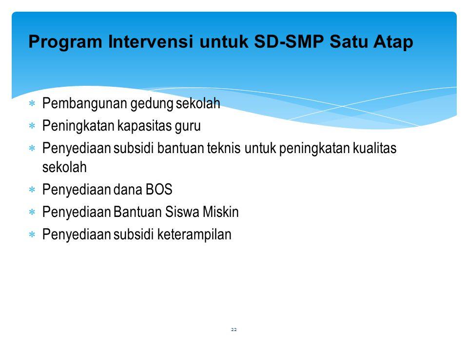 Program Intervensi untuk SD-SMP Satu Atap