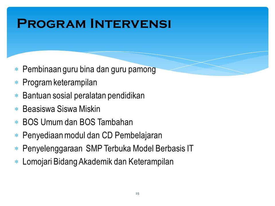 Program Intervensi Pembinaan guru bina dan guru pamong