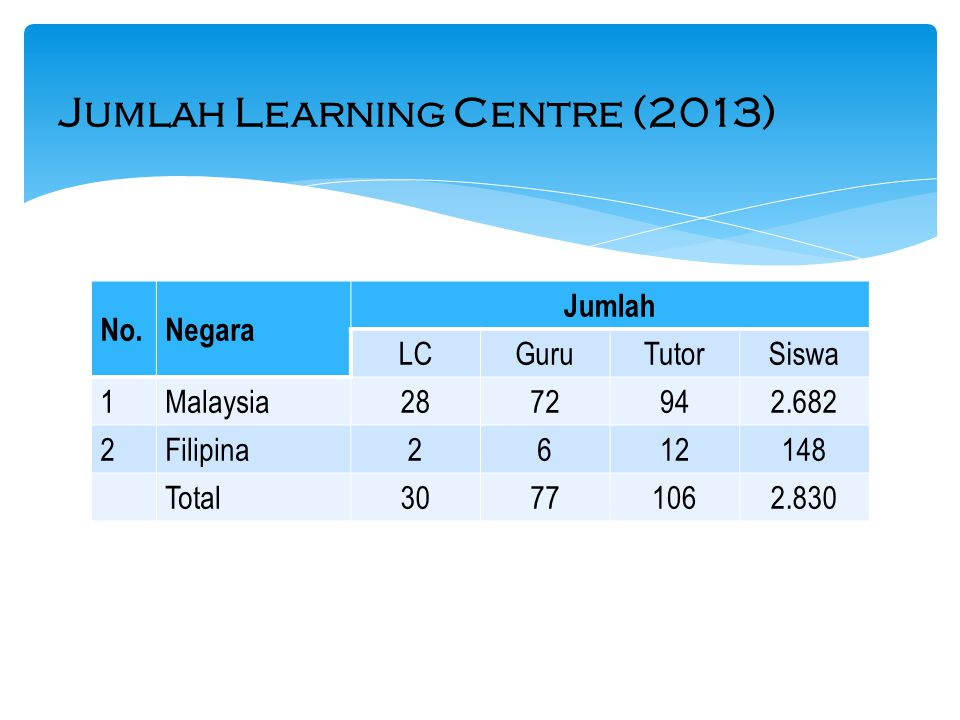 Jumlah Learning Centre (2013)