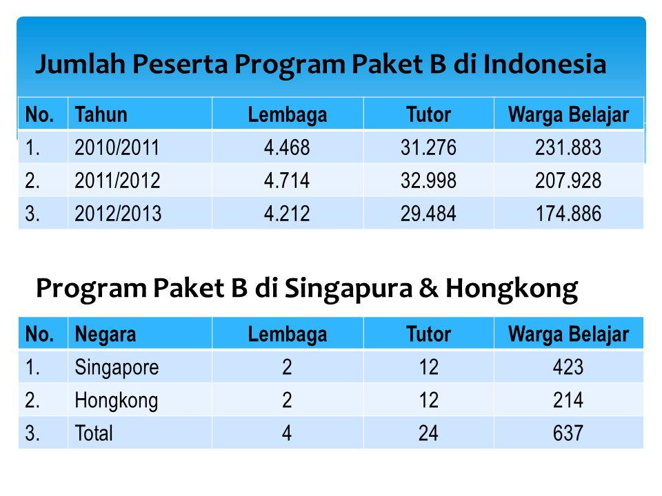 Jumlah Peserta Program Paket B di Indonesia