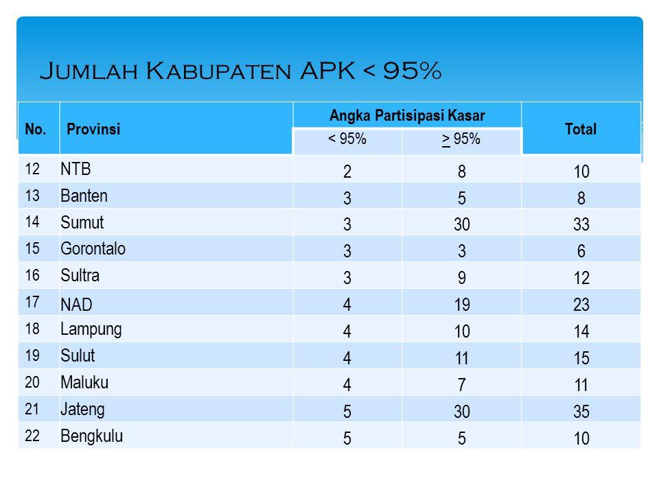 Jumlah Kabupaten APK < 95%