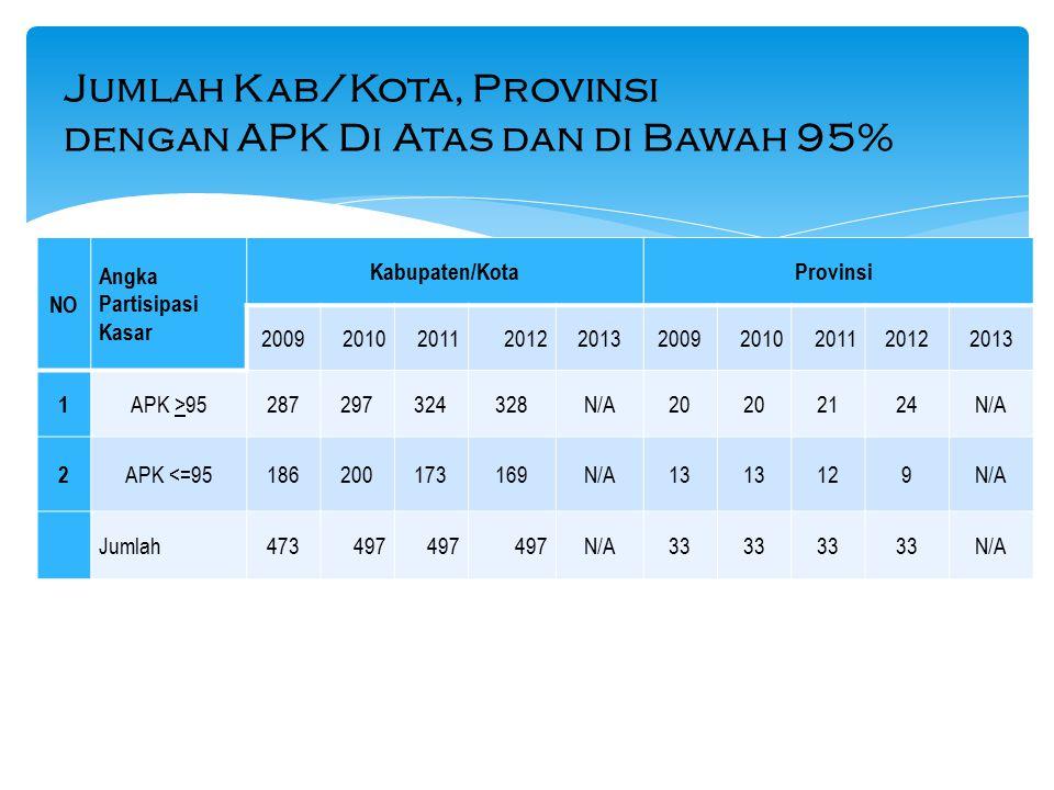 Jumlah Kab/Kota, Provinsi dengan APK Di Atas dan di Bawah 95%