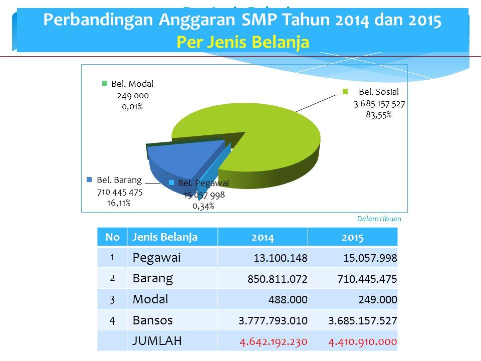 Perbandingan Anggaran SMP Tahun 2014 dan 2015