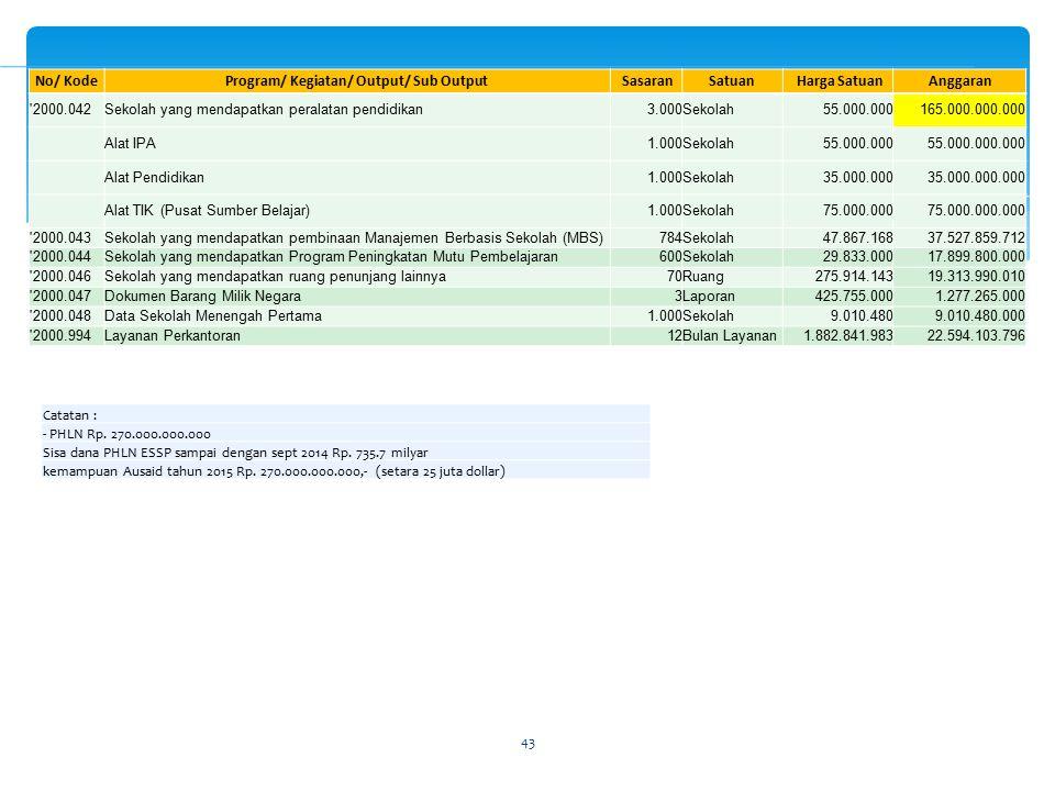 Program/ Kegiatan/ Output/ Sub Output