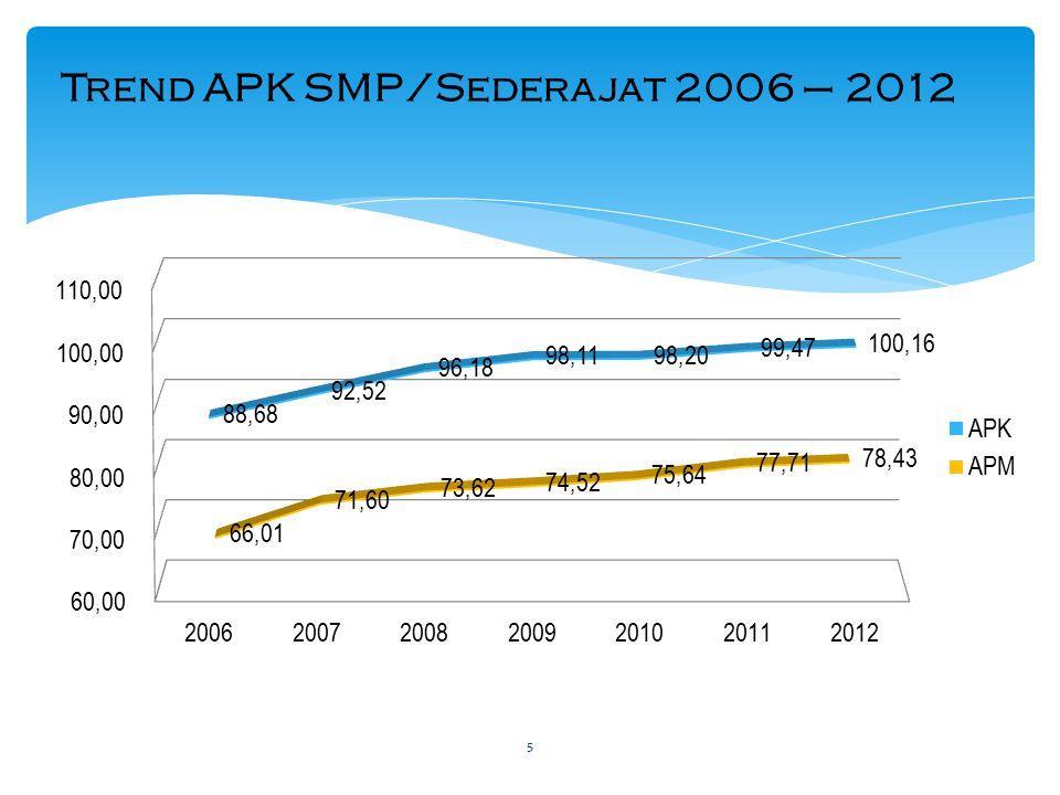 Trend APK SMP/Sederajat 2006 – 2012