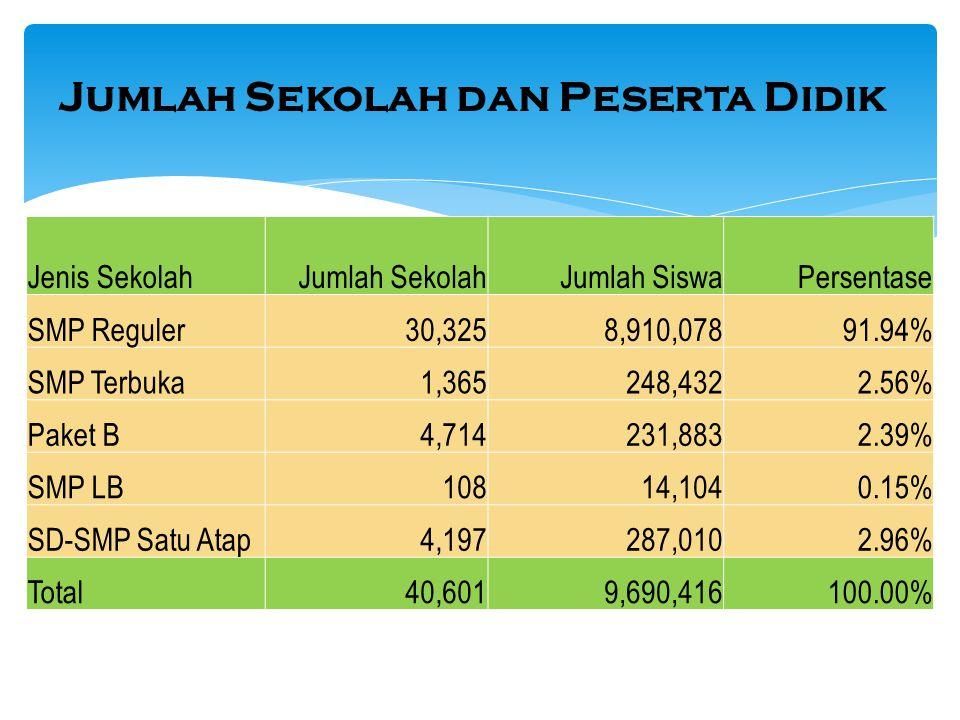 Jumlah Sekolah dan Peserta Didik