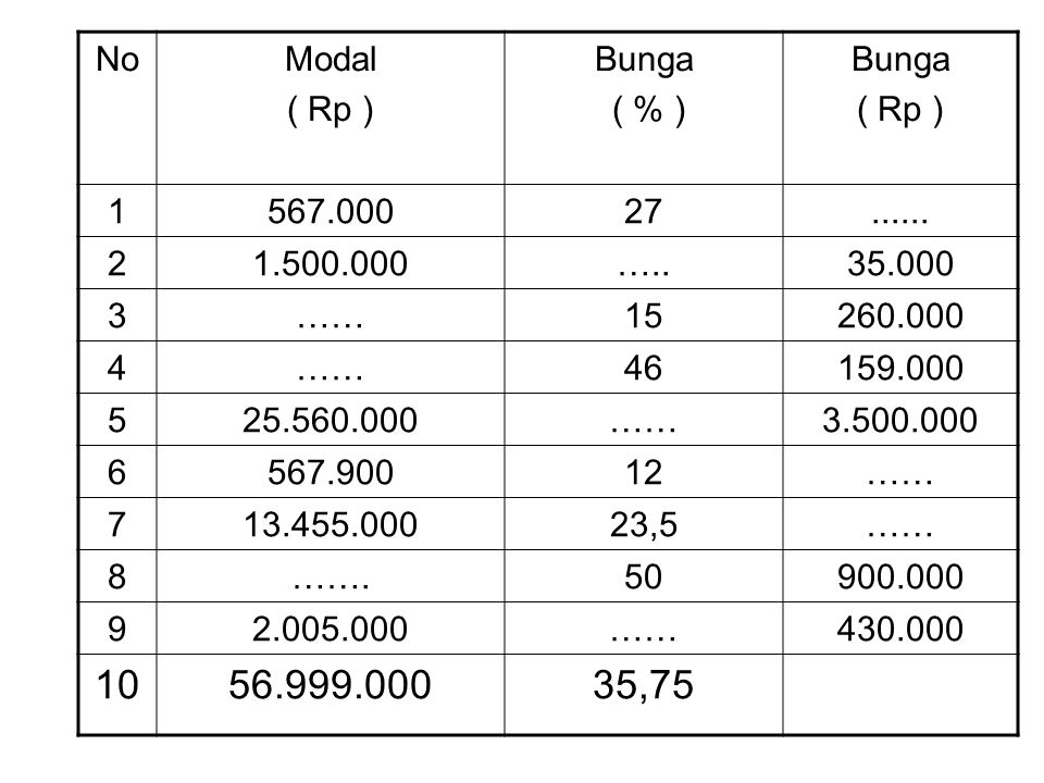 No Modal. ( Rp ) Bunga. ( % ) 1. 567.000. 27. ...... 2. 1.500.000. ….. 35.000. 3. …… 15.
