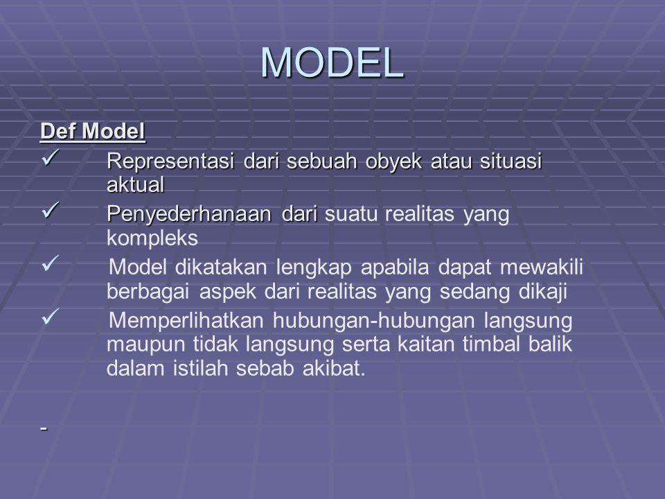 MODEL Def Model Representasi dari sebuah obyek atau situasi aktual