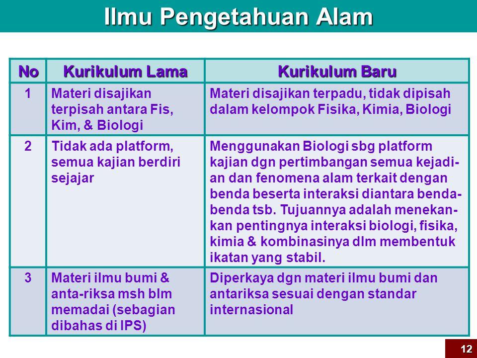 Ilmu Pengetahuan Alam No Kurikulum Lama Kurikulum Baru 1
