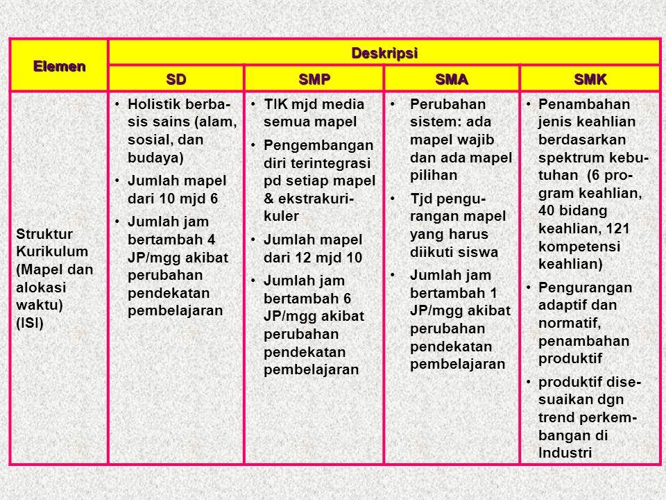 Elemen Deskripsi. SD. SMP. SMA. SMK. Struktur Kurikulum (Mapel dan alokasi waktu) (ISI) Holistik berba- sis sains (alam, sosial, dan budaya)
