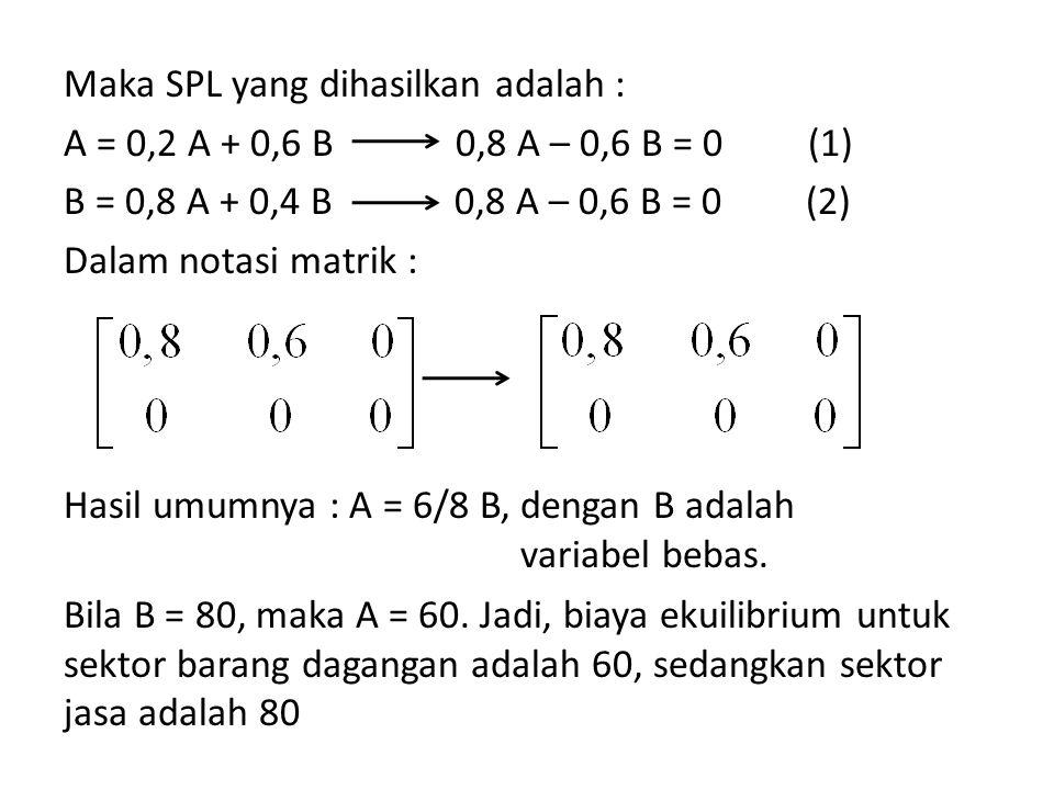 Maka SPL yang dihasilkan adalah : A = 0,2 A + 0,6 B 0,8 A – 0,6 B = 0 (1) B = 0,8 A + 0,4 B 0,8 A – 0,6 B = 0 (2) Dalam notasi matrik : Bila B = 80, maka A = 60. Jadi, biaya ekuilibrium untuk sektor barang dagangan adalah 60, sedangkan sektor jasa adalah 80
