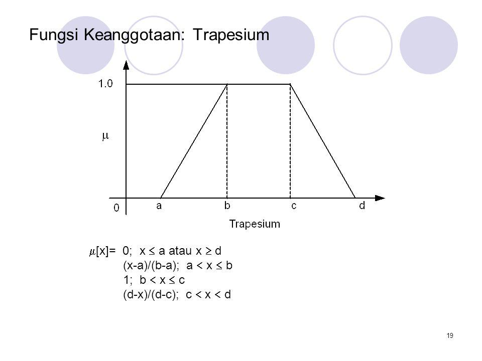 Fungsi Keanggotaan: Trapesium