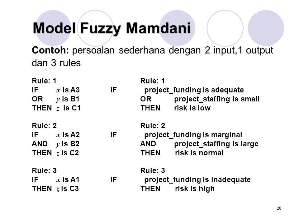 Model Fuzzy Mamdani Contoh: persoalan sederhana dengan 2 input,1 output dan 3 rules. Rule: 1 Rule: 1.