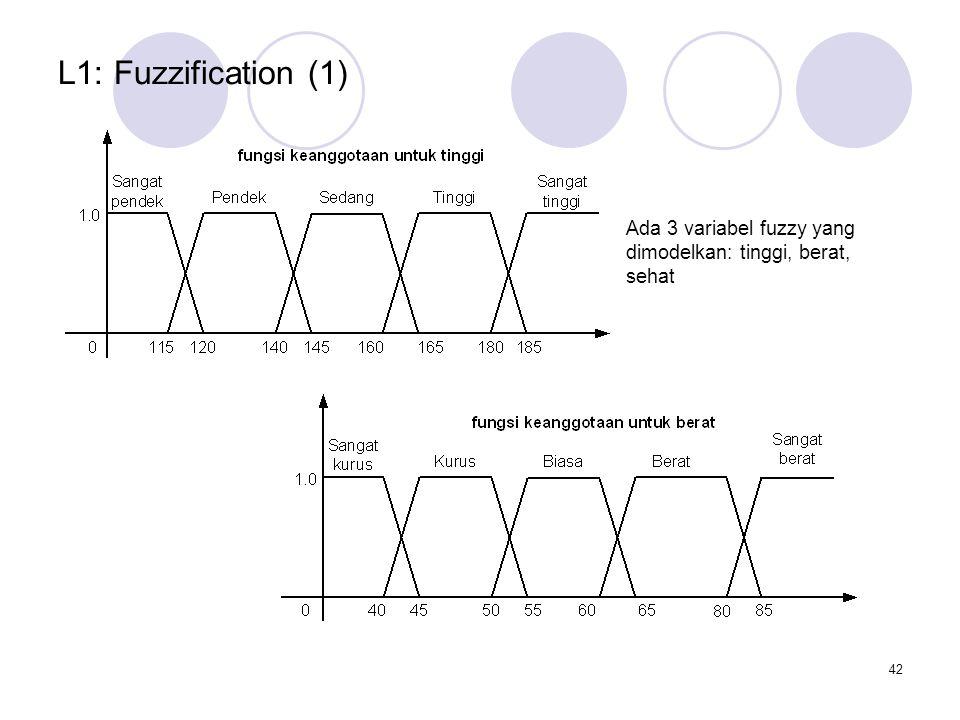 L1: Fuzzification (1) Ada 3 variabel fuzzy yang dimodelkan: tinggi, berat, sehat