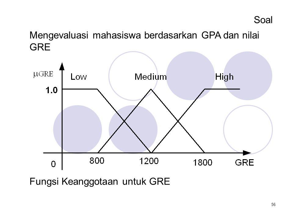 Soal Mengevaluasi mahasiswa berdasarkan GPA dan nilai GRE Fungsi Keanggotaan untuk GRE