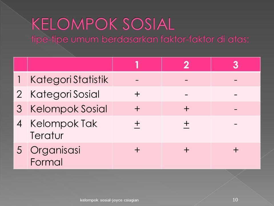 KELOMPOK SOSIAL tipe-tipe umum berdasarkan faktor-faktor di atas: