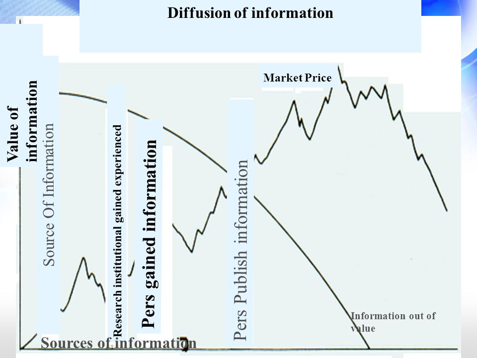 Diffusion of information