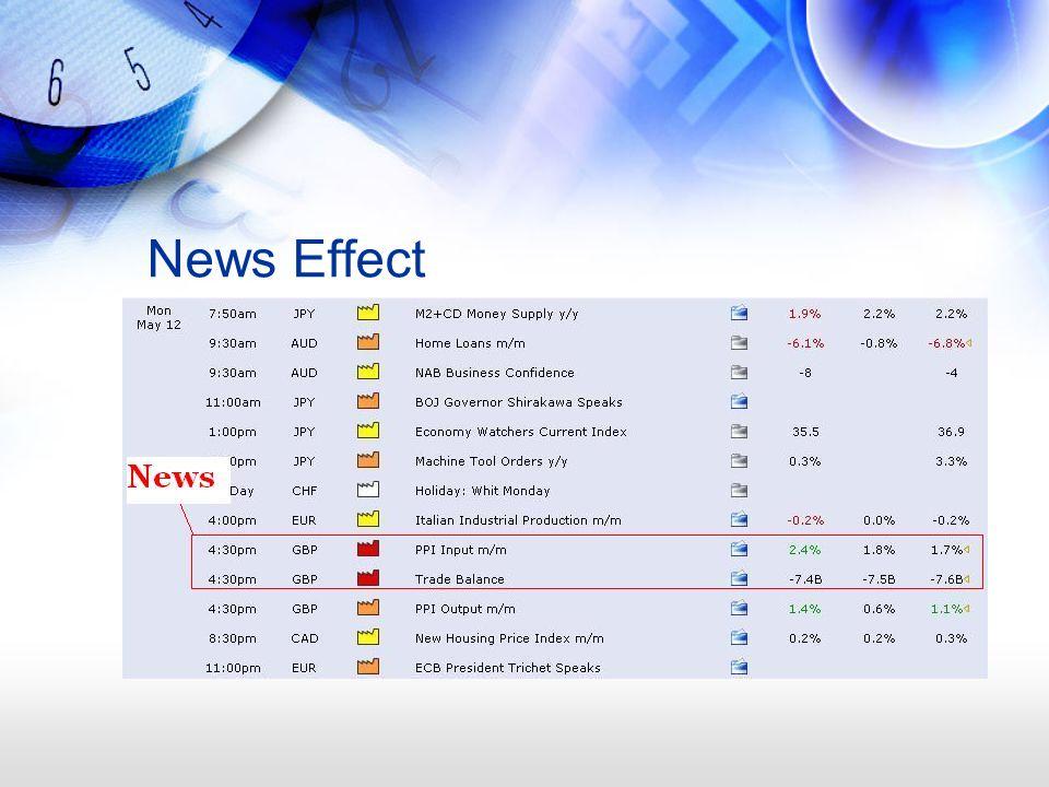 News Effect