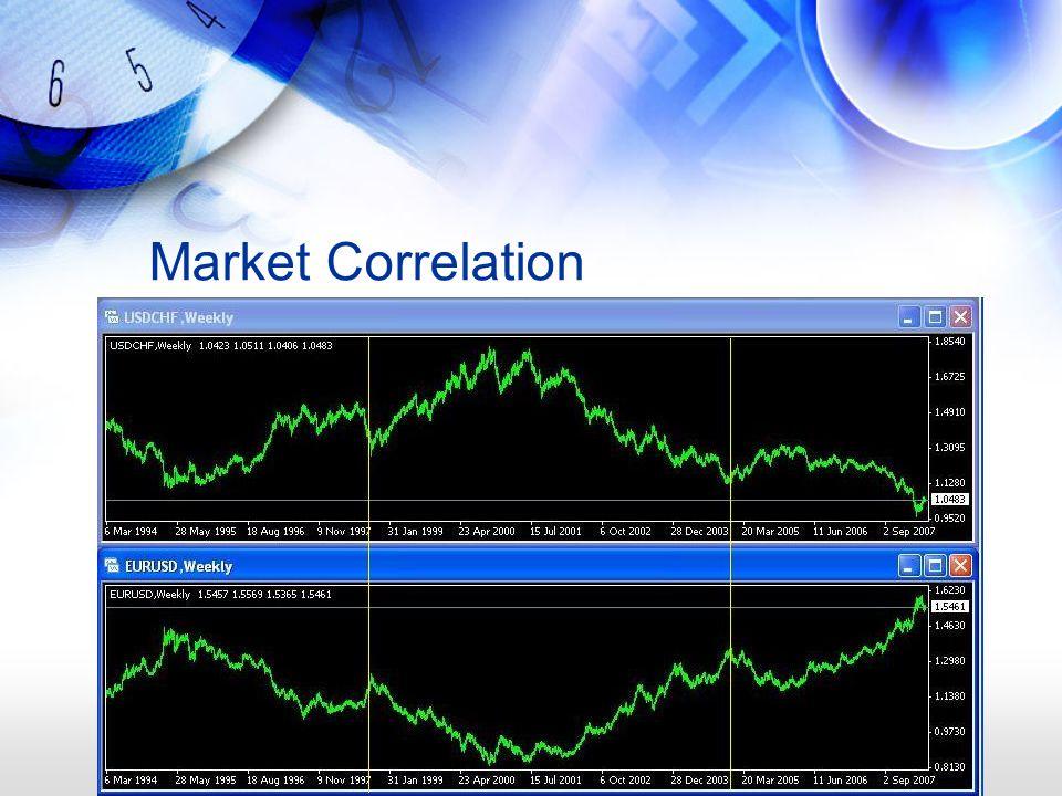 Market Correlation