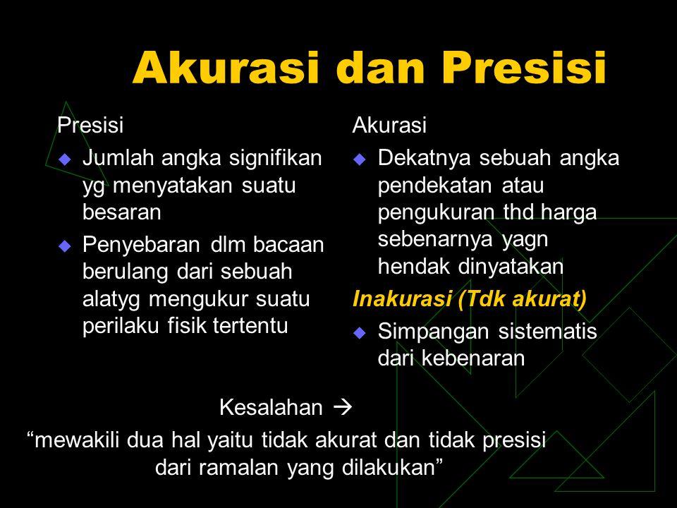 Akurasi dan Presisi Presisi