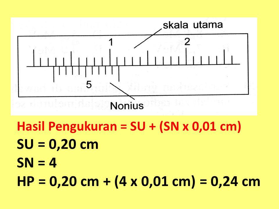 Hasil Pengukuran = SU + (SN x 0,01 cm) SU = 0,20 cm SN = 4 HP = 0,20 cm + (4 x 0,01 cm) = 0,24 cm