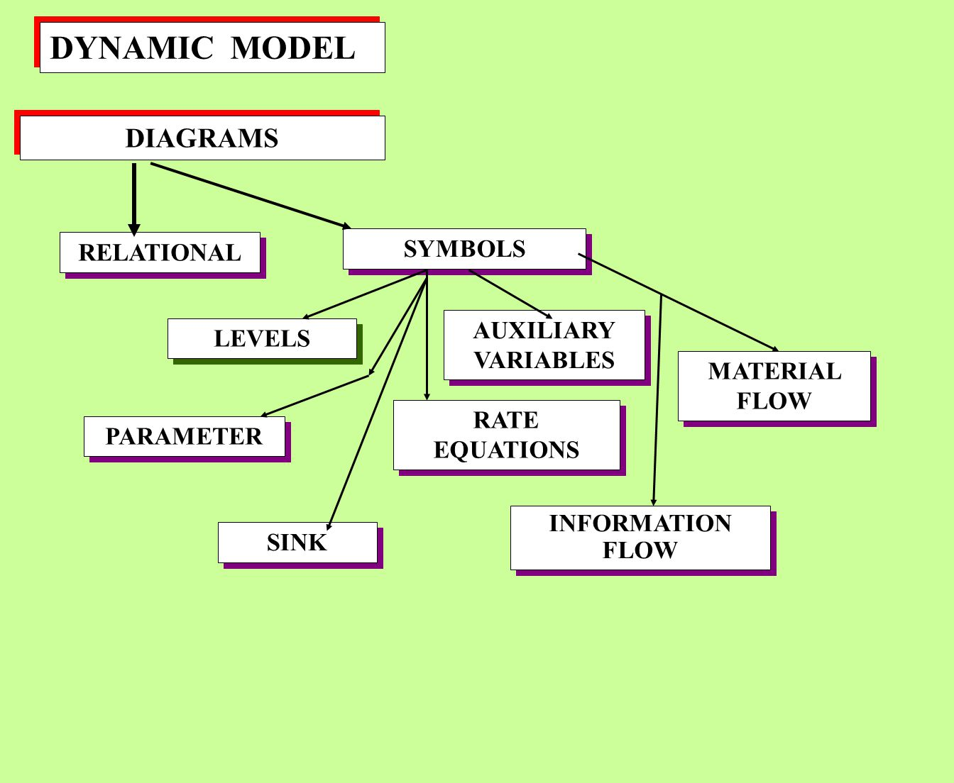 DYNAMIC MODEL DIAGRAMS SYMBOLS RELATIONAL AUXILIARY VARIABLES LEVELS